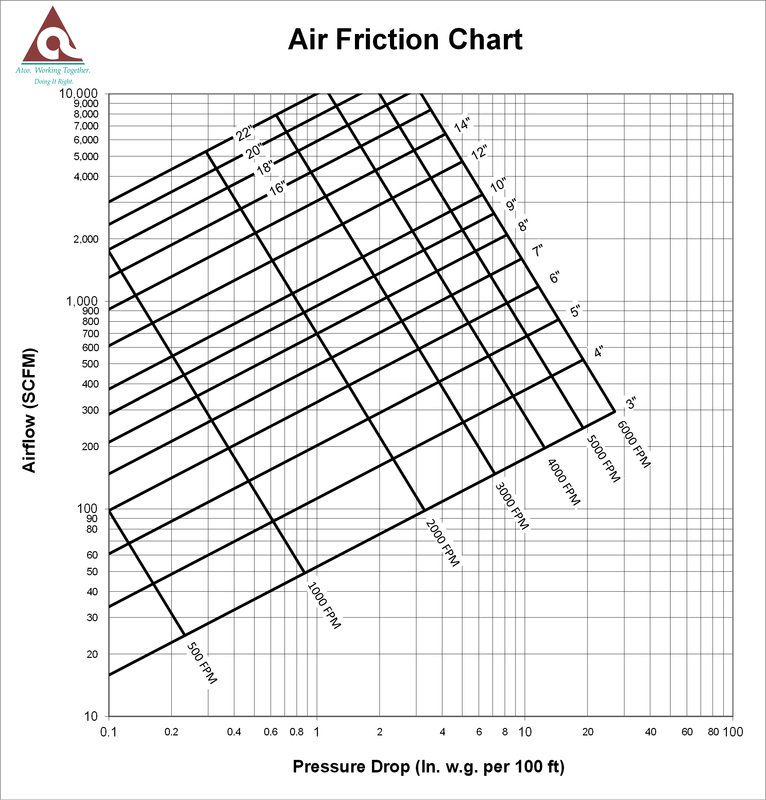 Friction Loss Calculator - ATCO Rubber Products, Inc